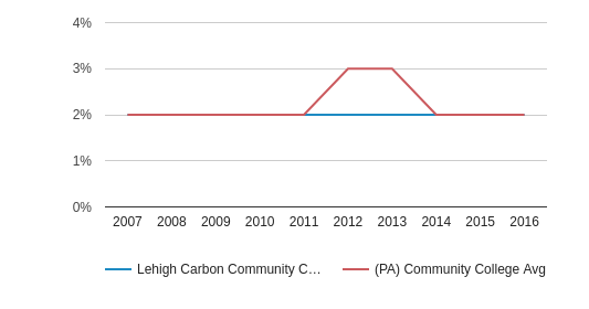 This chart display the percentage of Asian students in Lehigh Carbon Community College and the percentage of Asian community college students in PA by year, with the latest 2015-16 school year data.