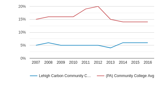 This chart display the percentage of Black students in Lehigh Carbon Community College and the percentage of Black community college students in PA by year, with the latest 2015-16 school year data.