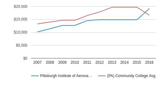 This chart display tuition fees for an in-state student of Pittsburgh Institute of Aeronautics and the private community college average tuition fees for an in-state student of PA by year, with the latest 2015-16 school year data.