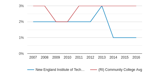 New England Institute of Technology Asian (2007-2016)