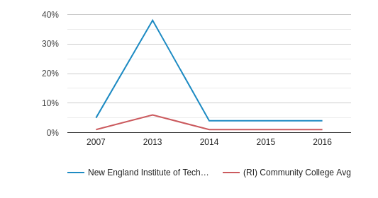 New England Institute of Technology Non Resident (2007-2016)