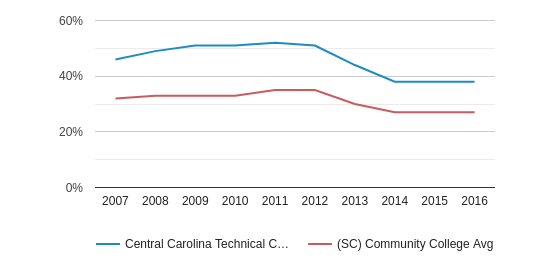 This chart display the percentage of Black students in Central Carolina Technical College and the percentage of Black community college students in SC by year, with the latest 2015-16 school year data.