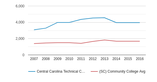 This chart display the total enrollment of Central Carolina Technical College and community college average number of enrollment of SC by year, with the latest 2015-16 school year data.