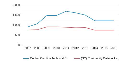 This chart display the total number of Full-Time students enrollment of Central Carolina Technical College and average number of community college Full-Time students enrollment of SC by year, with the latest 2015-16 school year data.