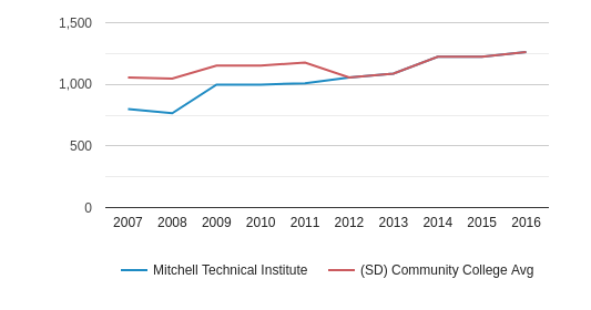 Mitchell Technical Institute Total Enrollment (2007-2016)