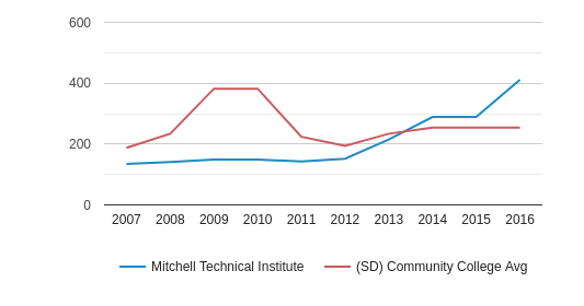 Mitchell Technical Institute Part-Time Students (2007-2016)