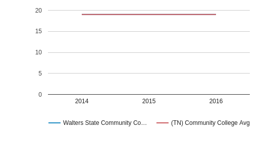 This chart display the ACT English score of Walters State Community College and the community college average ACT English score of TN by year, with the latest 2015-16 school year data.