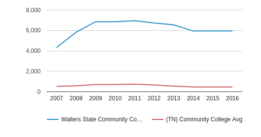 Walters State Community College Total Enrollment (2007-2016)