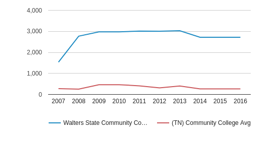 Walters State Community College Part-Time Students (2007-2016)