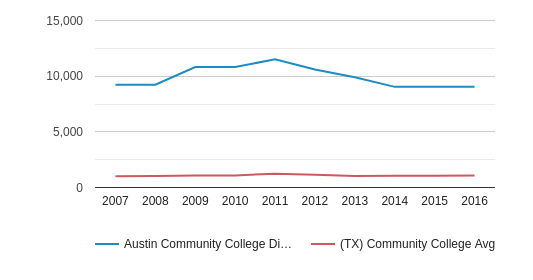Austin Community College District Full-Time Students (2007-2016)