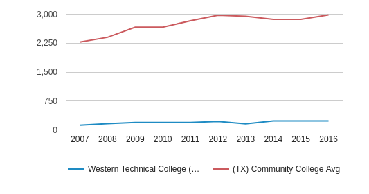Western Technical College (El Paso - 79927) Part-Time Students (2007-2016)