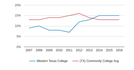 This chart display the percentage of Black students in Western Texas College and the percentage of Black community college students in TX by year, with the latest 2015-16 school year data.