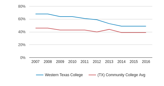This chart display the percentage of White students in Western Texas College and the percentage of White community college students in TX by year, with the latest 2015-16 school year data.