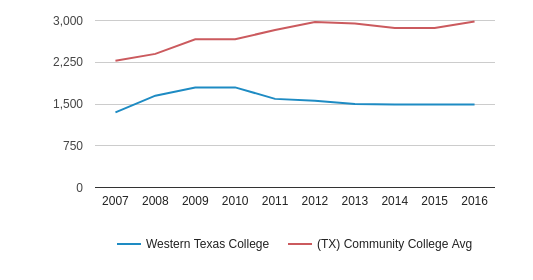 This chart display the total number of Part-Time students enrollment of Western Texas College and average number of community college Part-Time students enrollment of TX by year, with the latest 2015-16 school year data.