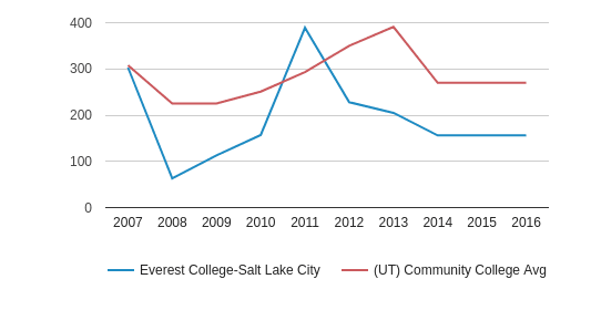 Everest College-Salt Lake City Full-Time Students (2007-2016)