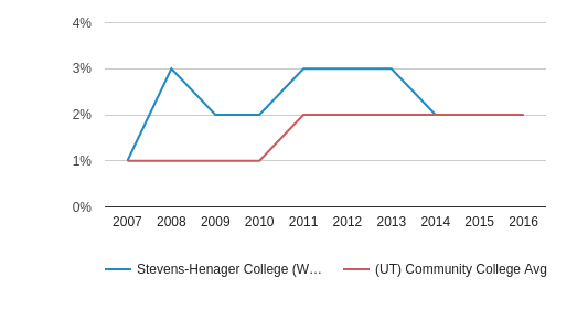 This chart display the percentage of Black students in Stevens-Henager College (West Haven) and the percentage of Black community college students in UT by year, with the latest 2015-16 school year data.