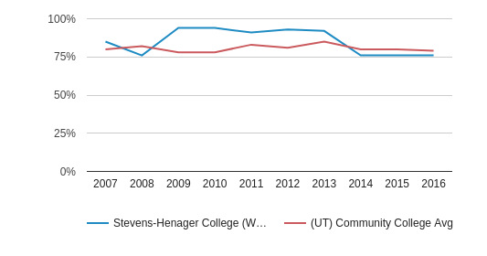 This chart display the percentage of White students in Stevens-Henager College (West Haven) and the percentage of White community college students in UT by year, with the latest 2015-16 school year data.