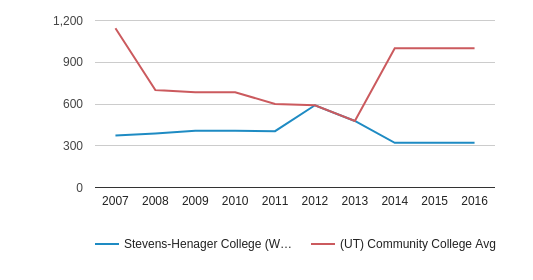 This chart display the total enrollment of Stevens-Henager College (West Haven) and community college average number of enrollment of UT by year, with the latest 2015-16 school year data.