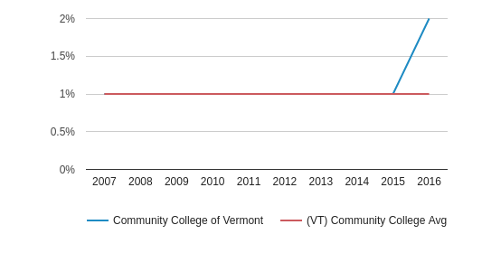 This chart display the percentage of American Indian/Alaskan students in Community College of Vermont and the percentage of American Indian/Alaskan community college students in VT by year, with the latest 2015-16 school year data.