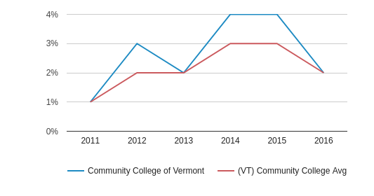 This chart display the percentage of Two or more races students in Community College of Vermont and the percentage of Two or more races community college students in VT by year, with the latest 2015-16 school year data.