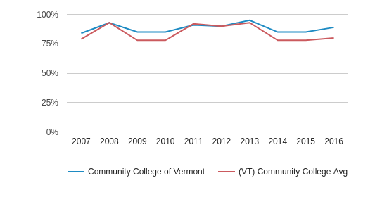 This chart display the percentage of White students in Community College of Vermont and the percentage of White community college students in VT by year, with the latest 2015-16 school year data.