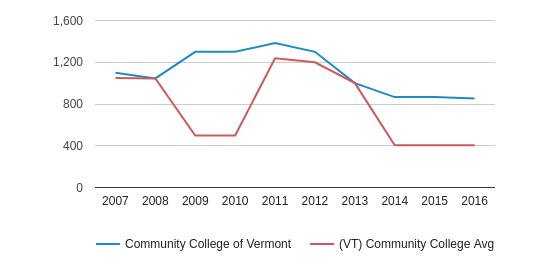 Community College of Vermont Full-Time Students (2007-2016)