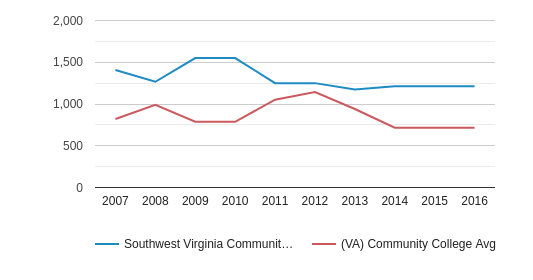 This chart display the total number of Full-Time students enrollment of Southwest Virginia Community College and average number of community college Full-Time students enrollment of VA by year, with the latest 2015-16 school year data.