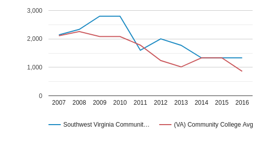 This chart display the total number of Part-Time students enrollment of Southwest Virginia Community College and average number of community college Part-Time students enrollment of VA by year, with the latest 2015-16 school year data.