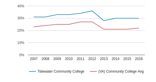 This chart display the percentage of Black students in Tidewater Community College and the percentage of Black community college students in VA by year, with the latest 2015-16 school year data.