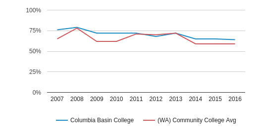This chart display the percentage of White students in Columbia Basin College and the percentage of White community college students in WA by year, with the latest 2015-16 school year data.