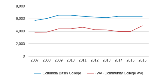 This chart display the total enrollment of Columbia Basin College and community college average number of enrollment of WA by year, with the latest 2015-16 school year data.