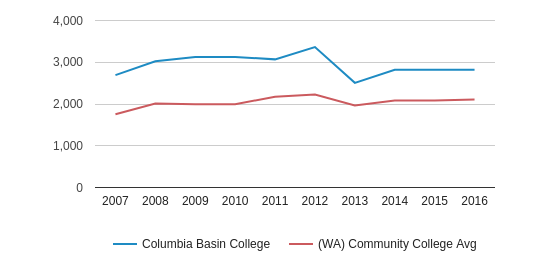 Columbia Basin College Part-Time Students (2007-2016)