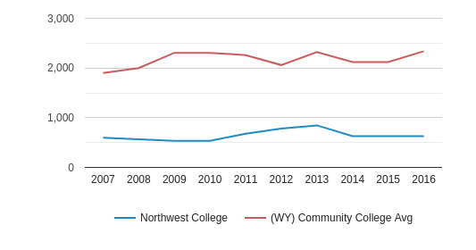 Northwest College Part-Time Students (2007-2016)