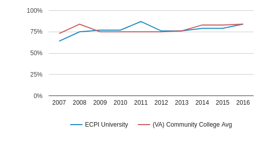 This chart display the percent admitted of ECPI University and the community college average percent admitted of VA by year, with the latest 2015-16 school year data.