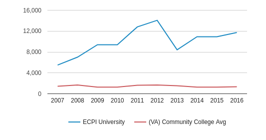This chart display the total enrollment of ECPI University and community college average number of enrollment of VA by year, with the latest 2015-16 school year data.
