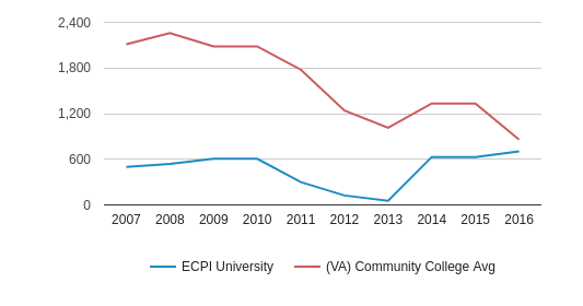 This chart display the total number of Part-Time students enrollment of ECPI University and average number of community college Part-Time students enrollment of VA by year, with the latest 2015-16 school year data.