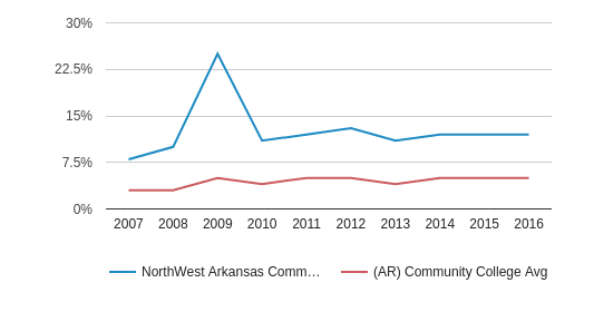 NorthWest Arkansas Community College Hispanic (2007-2016)