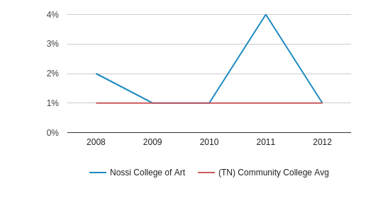 Nossi College of Art Asian (2008-2012)
