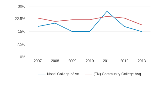 Nossi College of Art Black (2007-2013)