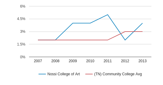 Nossi College of Art Hispanic (2007-2013)