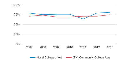 This chart display the percentage of White students in Nossi College of Art and the percentage of White community college students in TN by year, with the latest 2012-13 school year data.