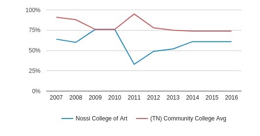 Nossi College of Art Percent Admitted (2007-2016)
