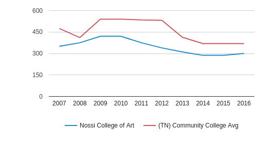 This chart display the total number of Full-Time students enrollment of Nossi College of Art and average number of community college Full-Time students enrollment of TN by year, with the latest 2015-16 school year data.