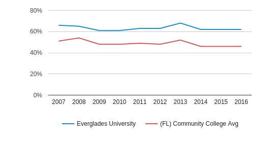 This chart display the percentage of White students in Everglades University and the percentage of White community college students in FL by year, with the latest 2015-16 school year data.
