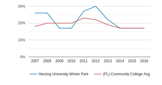 This chart display the percentage of Black students in Herzing University-Winter Park and the percentage of Black community college students in FL by year, with the latest 2015-16 school year data.