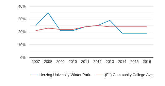 This chart display the percentage of Hispanic students in Herzing University-Winter Park and the percentage of Hispanic community college students in FL by year, with the latest 2015-16 school year data.