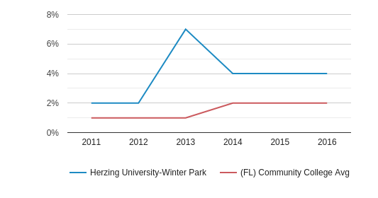 This chart display the percentage of Two or more races students in Herzing University-Winter Park and the percentage of Two or more races community college students in FL by year, with the latest 2015-16 school year data.