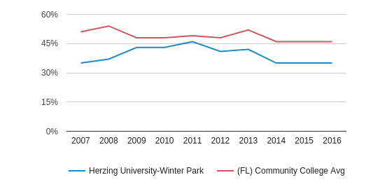 Herzing University-Winter Park White (2007-2016)