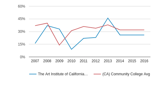 This chart display the percentage of White students in The Art Institute of California-Argosy University Hollywood and the percentage of White community college students in CA by year, with the latest 2015-16 school year data.