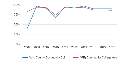 This chart display the percentage of White students in York County Community College and the percentage of White community college students in ME by year, with the latest 2015-16 school year data.